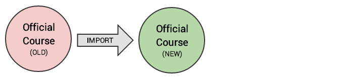 Copy content from an old course to a new course